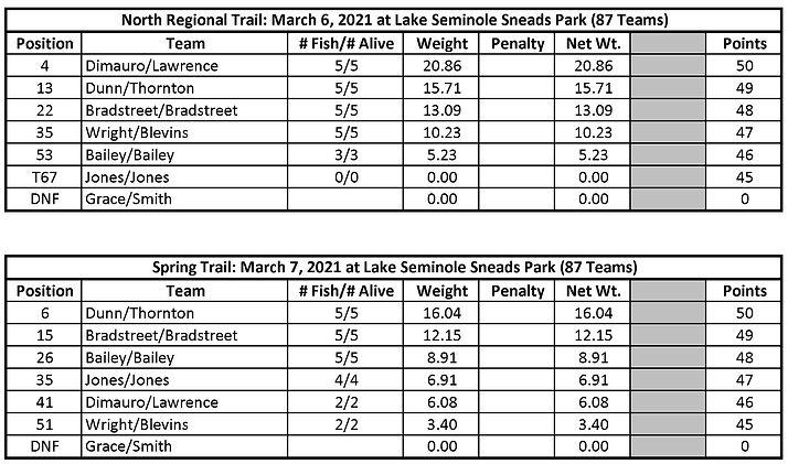 2021 Seminole Snead Results.jpg