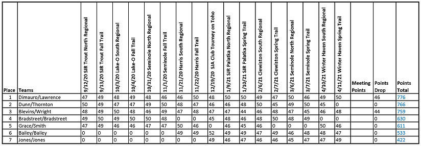 2020-2021 Final Standings.jpg