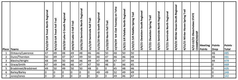 2020-2021 Standings (11 Jan 21).jpg