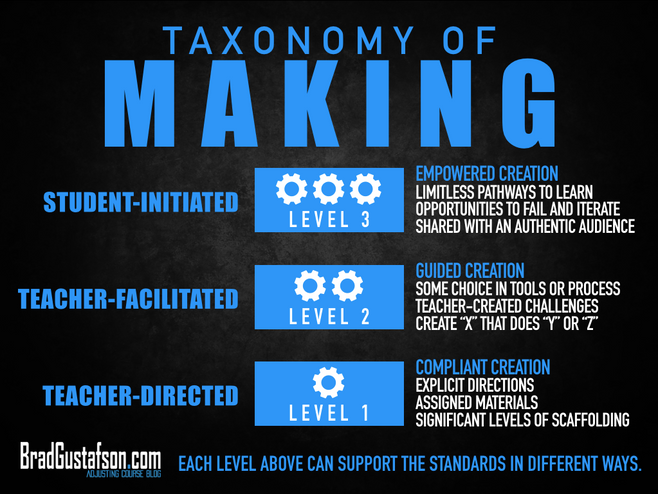 Taxonomy of Making