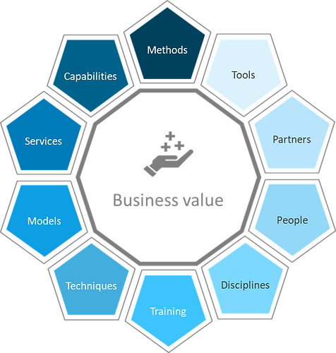 X4 Business Analysis - Business Value