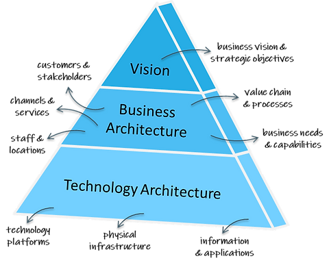 Enterprise Architecture and IT Strategy.