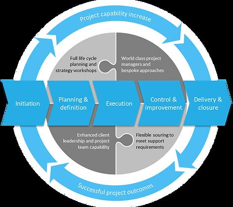 Programme & Project Management.png