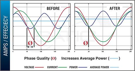phase quality