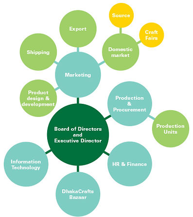 Prokritee Organisation