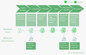 Derisk, De-risk, Smart contract, Blockchain, Insurance, Compliance