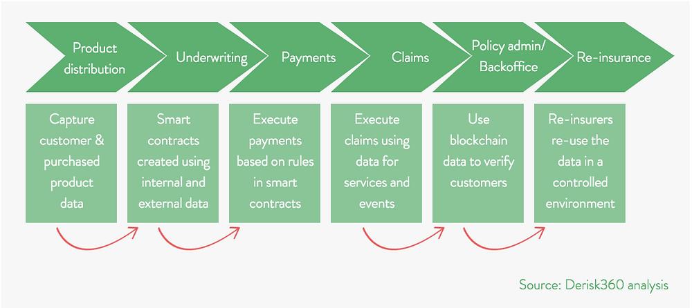 Insurance, De-risk, Derisk, 360, Compliance, Data, Smart Contracts, Blockchain, Value chain
