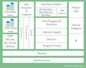 Reference Enterprise Data Architecture, Compliance, Derisk, De-risk