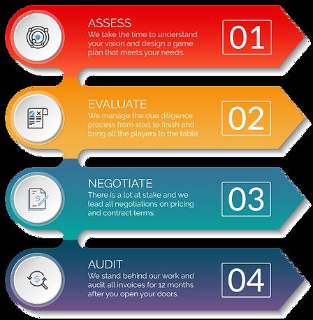De Novo Bank Technology Evaluations