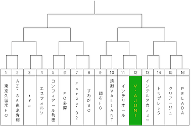 2019U13フレッシュ決勝T画像.png