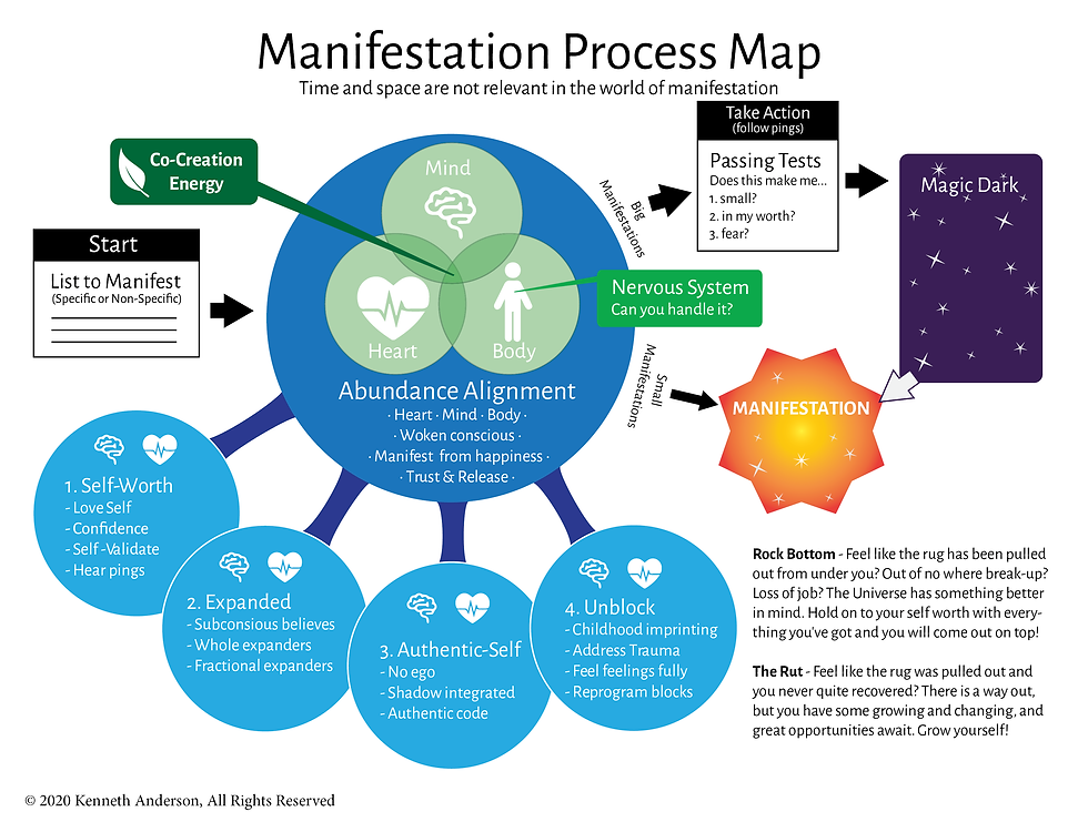 Manifestation Map - Only.png