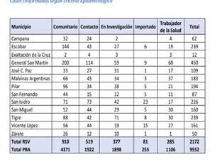 Record de casos CIVID en Zona Norte