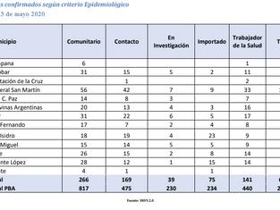 Creció el COVID en la Región; San Fernando y Vicente López por debajo de la media provincial