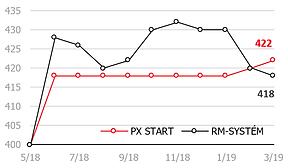 prabos graf 12M od IPO.png