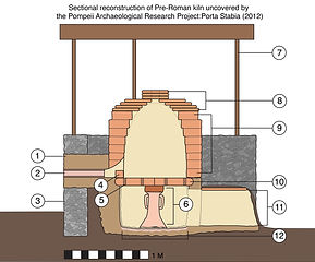 Sectional reconstruction of the pre-Roman kiln proposed for reconstruction. Labeled parts are as follows: (1) Refractory mortar and tile lower chamber, built directly into shored-up dirt base. (2) Draft or draw constructed out of a terra cotta tube embedded into (3) stone retaining wall. (4) 'Bag' wall, or protective wall, built inside kiln's upper chamber and placed in front of draw to lessen the effects of thermal shock and to guide kiln's internal flame in a specific direction. (6) central support column for kiln floor and upper chamber – in this design, the central column was formed of a recycled amphora neck and shoulders, packed with raw clay and topped with a brick-sized raw clay slab. Using the pre-fired amphora neck was likely a bid to take advantage of the strength of ceramic material that had already been fired before the central column's raw clay was vitrified. (10) Kiln floor, which was cut into quarters prior to installation, and perforated with (5) ventilation holes, wh