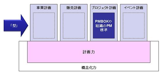 プロジェクトマネジメントにはPMBOKという型があるが、事業計画では型はあたえられない