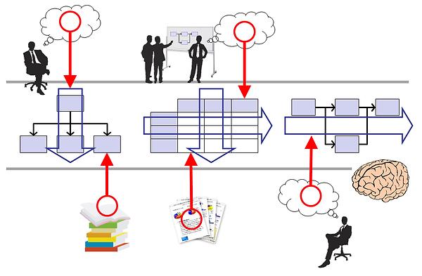 構造化の3つの基本形を活用してキーワードを見つけ出す