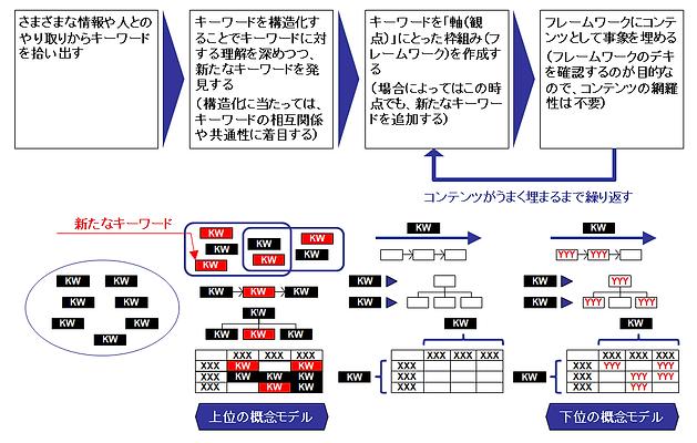 概念化手法 キーワードをもとに構造モデルをつくりあげる