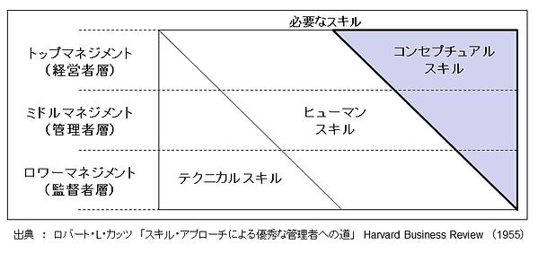 テクニカルスキルとコンセプチュアルスキル(=概念化力)
