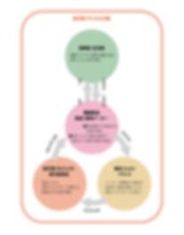 紡ぎ愛プロジェクトリサイクルの輪