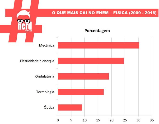 #1 - O QUE MAIS CAI NO ENEM (2009-2016)