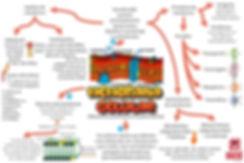 Mapas mentais 02 (2).JPG