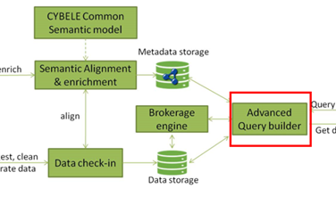 CYBELE Advanced Query Builder