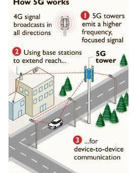 5G and why we should be concerned