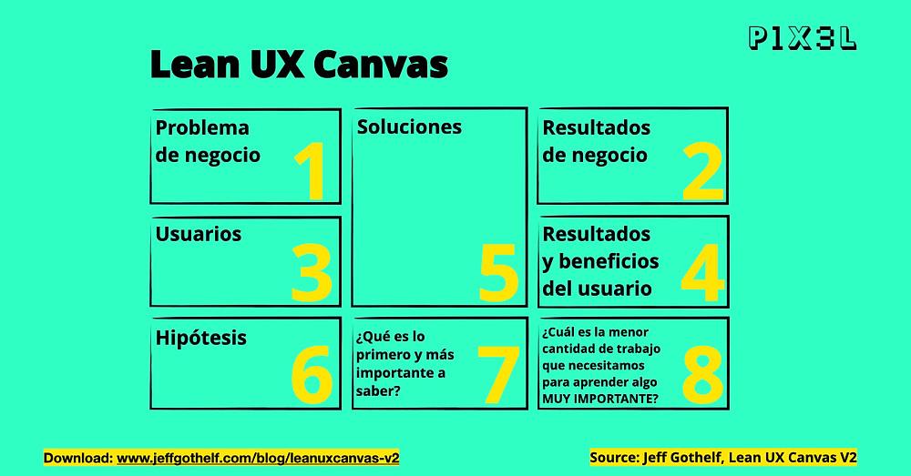 Lean UX canvas