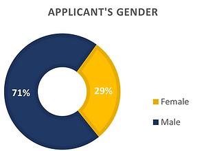 Applicant's gender_210615.png