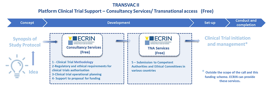 Scheme1-Clinical-Trial-support-ECRIN-FR.