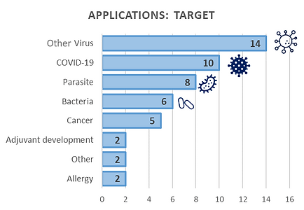 Granted Projects Pathogenic agent target