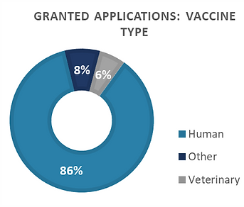 Projects Vaccine Type_210615.png