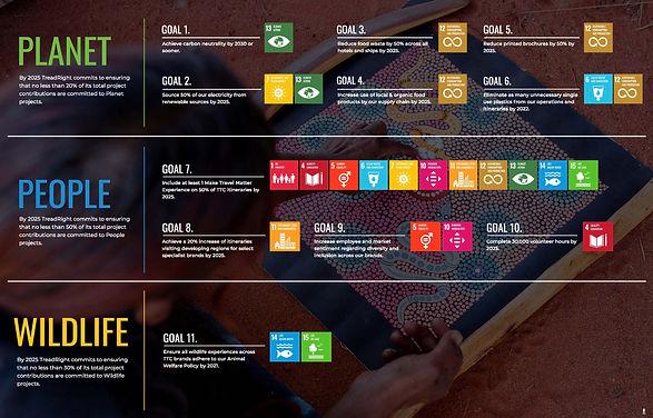 The Travel Corporation Tread Right Foundation UN Sustainable Development Goals