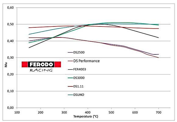 Ferodo Racing DS Performance DS3000 DSUno