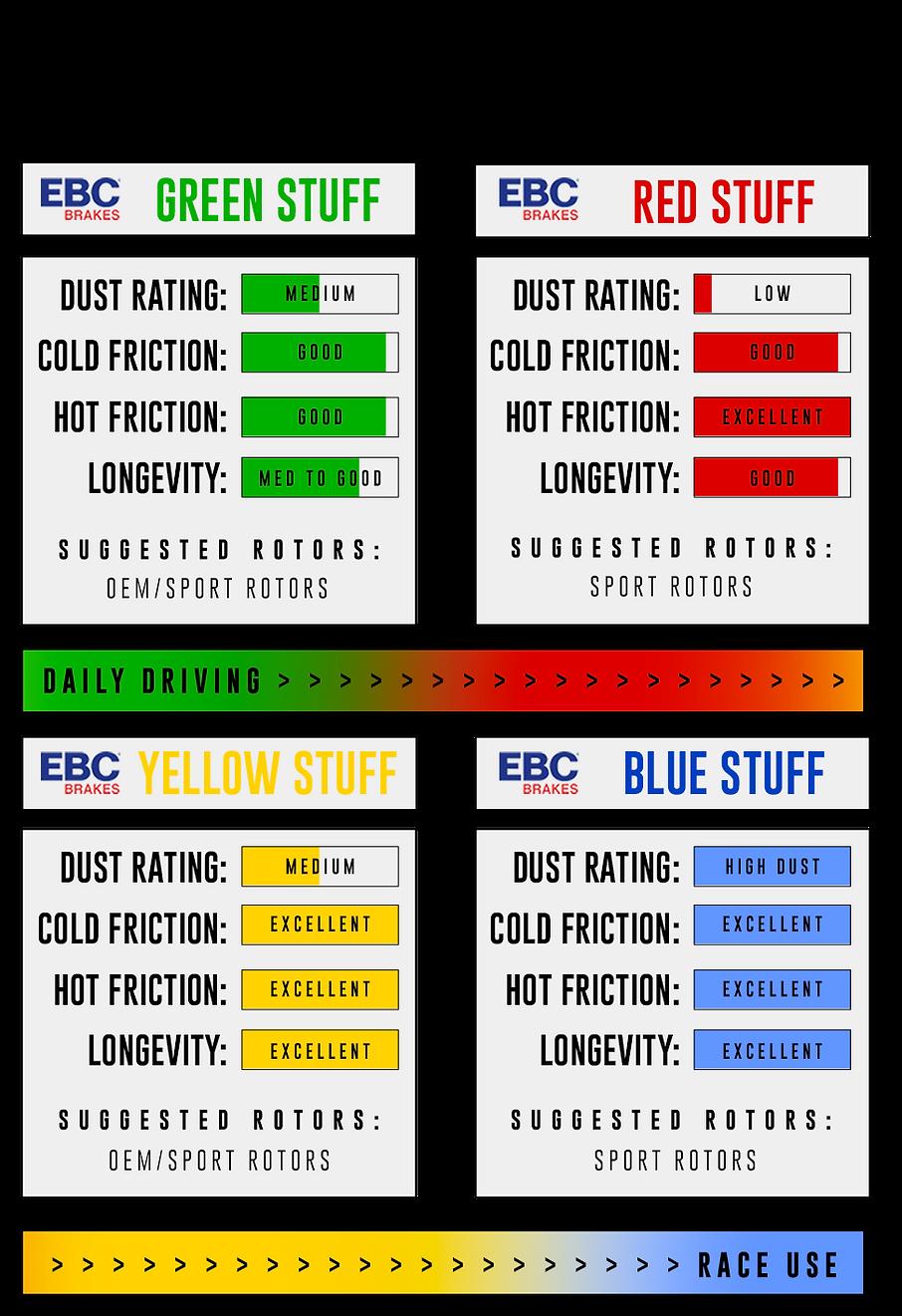 EBC brakes mescole yellowstuff, bluestuff, orangestufff