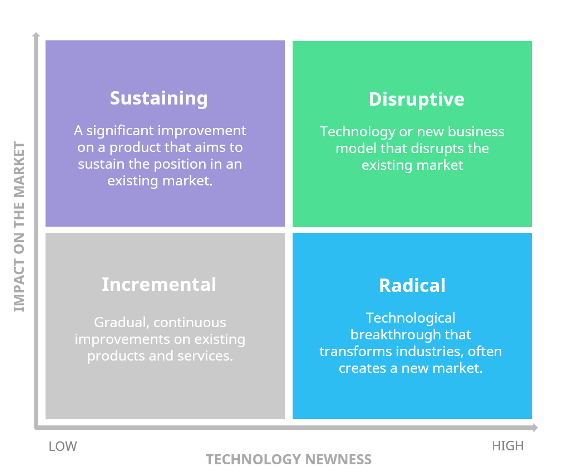 sustaining, disruptive, incremental, radical innovation