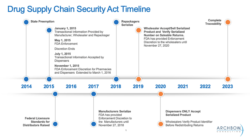 Drug Supply Chain Security Act Timeline