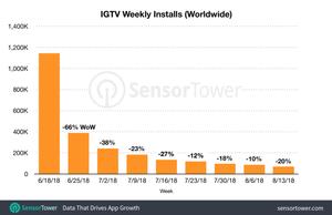 Gráfico demonstrando o número de instalações semanais do aplicativo IGTV da partir de junho de 2018.