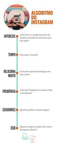 6 fatores de classificação de publicações no Instagram: Interesse, Tempo, Relacionamento, Frequência, Seguidores, Uso.