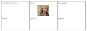 Modelo de template de persona. É uma tabela dividida em 2 linhas e 3 colunas. Na primeira linha estão as células: Histórico / Demografia; Nome e Necessidades. Na segunda linha estão as áreas de Hobbies, Objetivos e Barreiras.