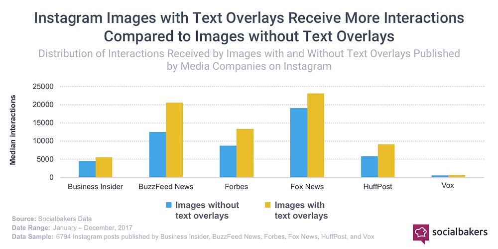 gráfico demonstrando que publicações de foto com texto recebem mais interações