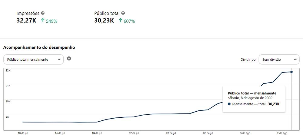 A imagem mostra um gráfico de desempenho de Pinterest. A linha em crescimento indica que nos últimos dias o perfil da Petit no Pinterest alcançou um público total de 30 mil pessoas.
