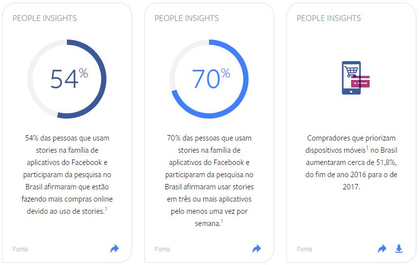 Imagem mostra alguns dados de Facebook. 54% das pessoas entrevistadas pelo Facebook estão fazendo mais compras online por causa de anúncios em stories. 70% dos entrevistados usam stories em três ou mais apps do Facebook pelo menos uma vez por semana. Os compradores que priorizam o uso de dispositivos móveis cresceu em 51,8% de 2016 para 2017.