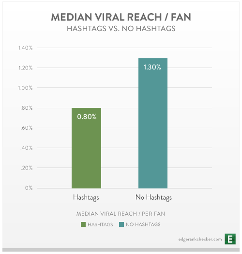 hashtags facebook
