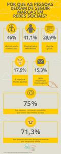 Infográfico: Por que as pessoas deixam de seguir marcas nas redes sociais? 46% - muitos posts comerciais. 41,1% - posts pouco relevantes. 29,9% - uso de gírias. 17,9% - a marca é muito quieta. 15,3% - não responde mensagens. 71,3% das pessoas deixam de seguir marcas por vergonha alheia