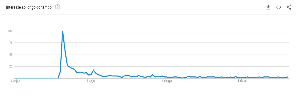 """Gráfico das tendências de pesquisa pelo termo """"IGTV"""" no Google, da partir de 01 de junho de 2018."""