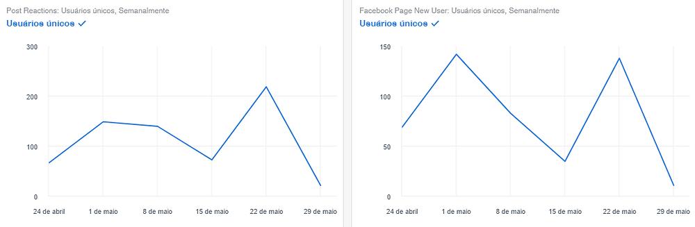 relatório métricas mídias sociais
