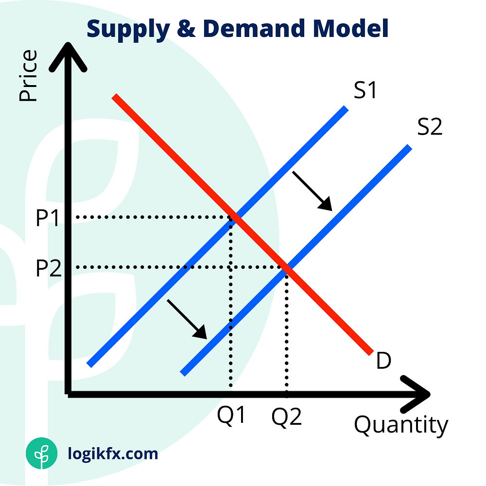 A comparison between supply and demand in the economics model