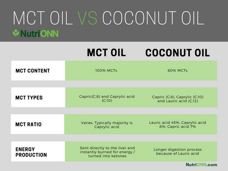 What's the Difference Between MCT Oil and Coconut Oil?